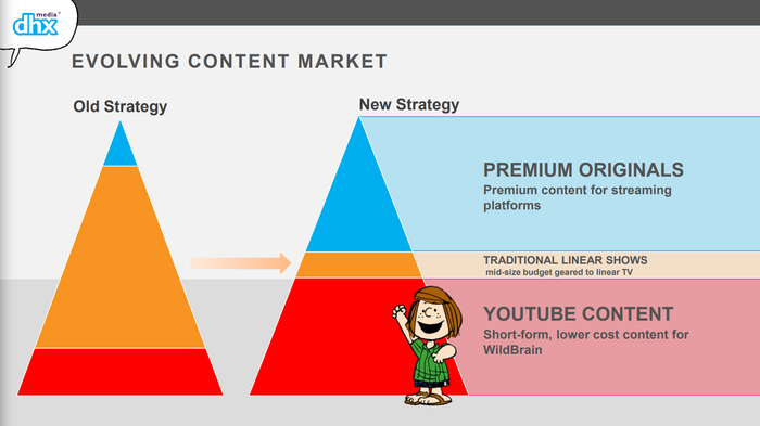 Pyramid charts showing how DHX Media is shifting its focus away from traditional TV broadcast markets.