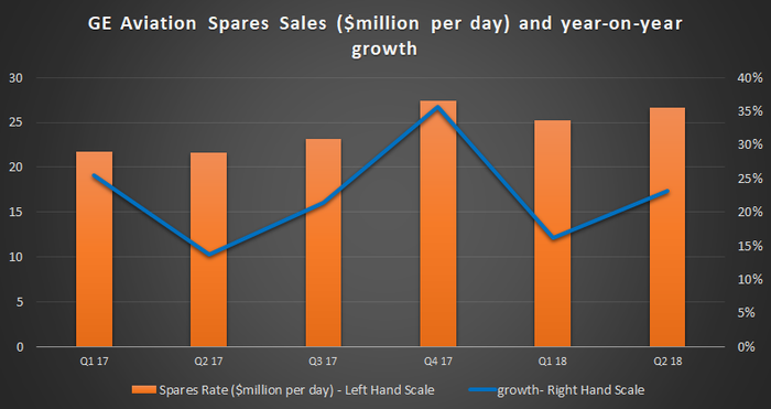 GE Aviation spares sales.