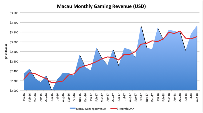 Macau's monthly gaming revenue since January 2016.