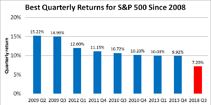 Graph showing best quarterly returns for S&P 500 since 2008.