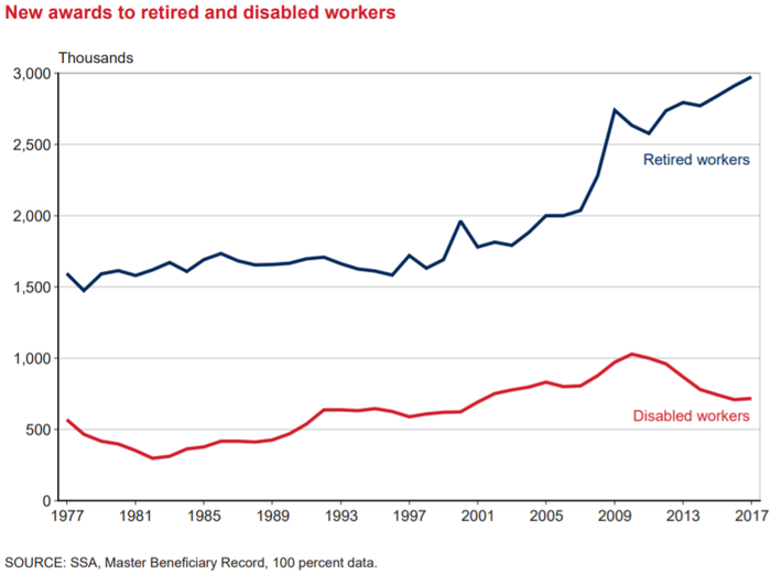 A chart depicting a rapid rise in newly-awarded benefits to retired workers, beginning in the late 2000s.