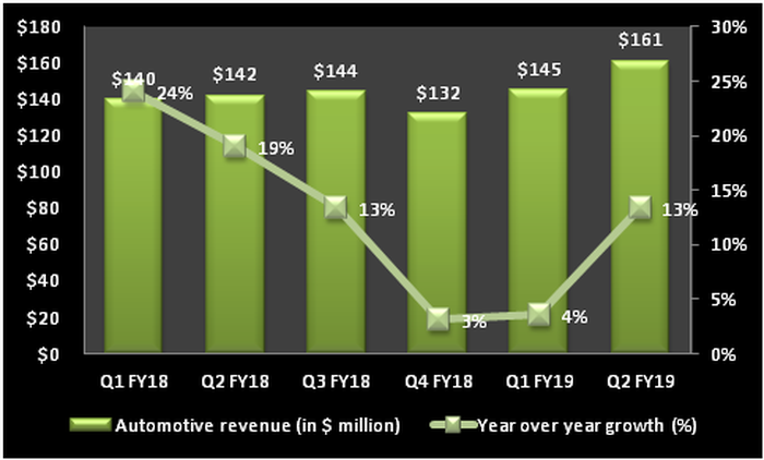 Chart tracking the growth of NVIDIA's automotive business.