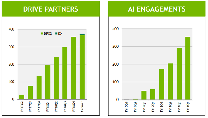 Charts showing growth in NVIDIA's automotive partners and engagements.