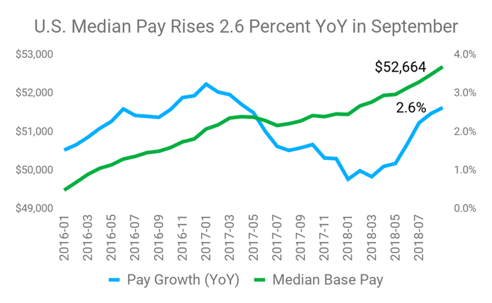 A chart shows how pay has grown.
