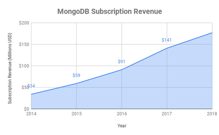 Chart of MongoDB's Subscription Revenue by year