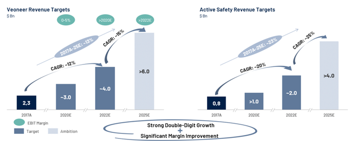 Graphic showing ~13% annual revenue growth rate from 2017 to 2025.