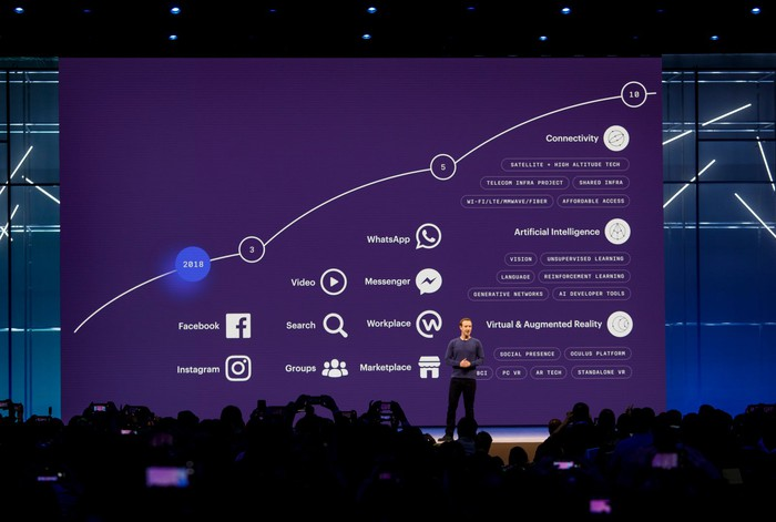 Facebook's revised 10-year roadmap at F8 2018.