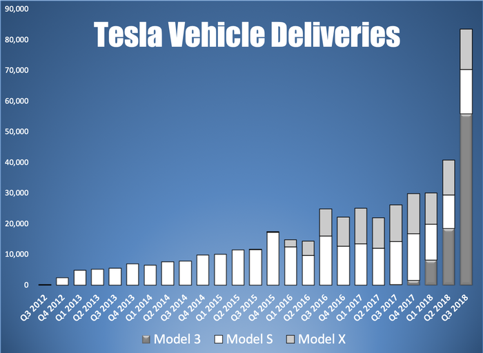 a bar chart showing Tesla's quarterly deliveries by model