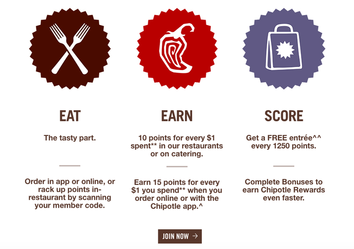 Chipotle Reward explaining the terms of the deal.