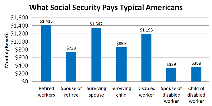 Chart showing average monthly benefit for various Social Security recipients.