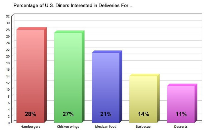 A chart of America's favorite food deliveries (excluding pizza).