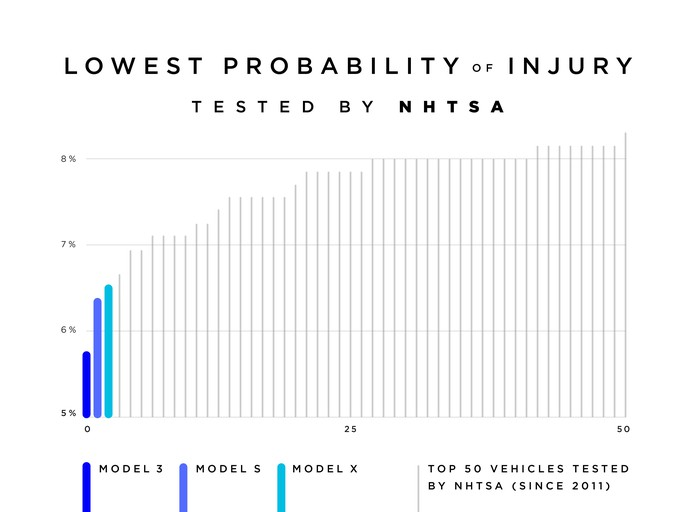 A chart showing how Tesla's vehicles are rated best by NHTSA when it comes to probability of injury during a crash