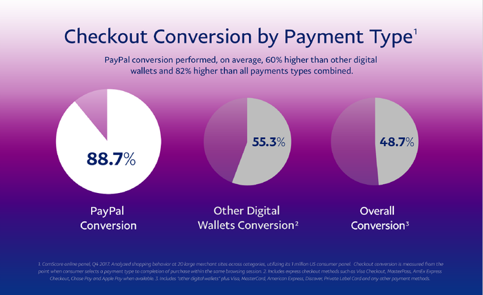 Circle graphs comparing PayPal's sales conversion rates against competitors.