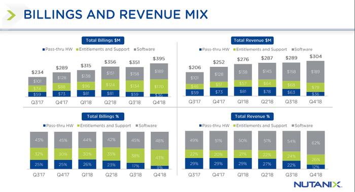 Nutanix has continued to grow software and support revenue substantially as a percentage of total revenue over the last six quarters.