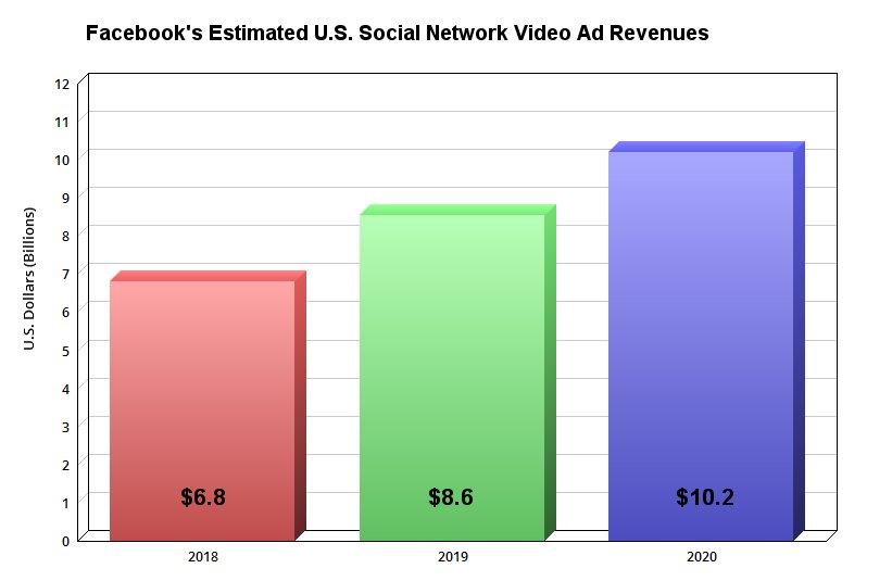Facebook's estimated U.S. video ad revenues.