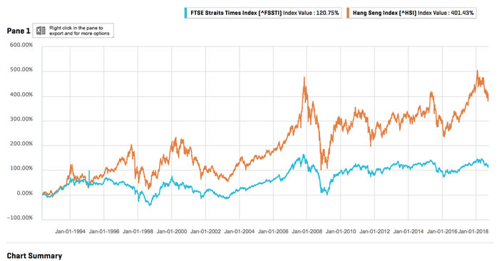 returns of the FTSE Straits Times Index and the Hang Seng Index since 1992