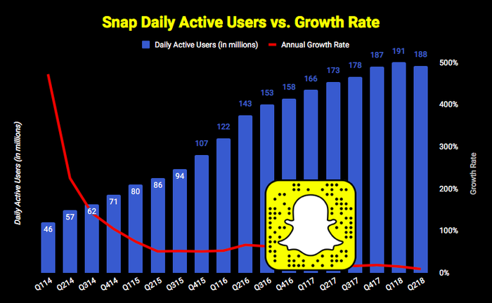 Snap daily average user growth chart