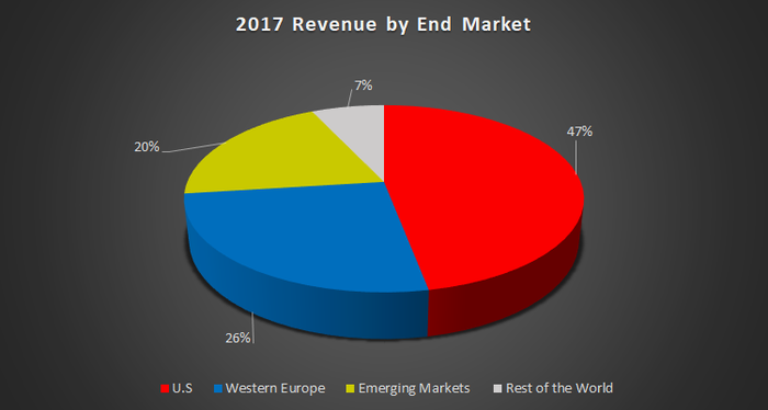Xylem's revenue by end market in 2017