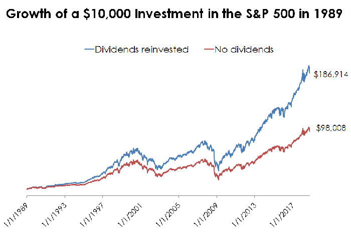 Line chart of S&P 500 returns with and without dividends