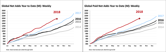 Two charts showing year-to-date subscriber growth for Netflix over several years. The graph for paid subscribers, on the right, presents smoother trend lines than the total subscriber chart on the right.