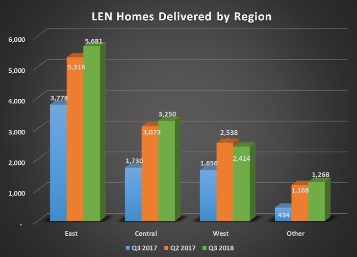 LEN homes delivered by region for Q3 2017, Q2 2018, and Q3 2018. Shows higher deliveries across all regions/