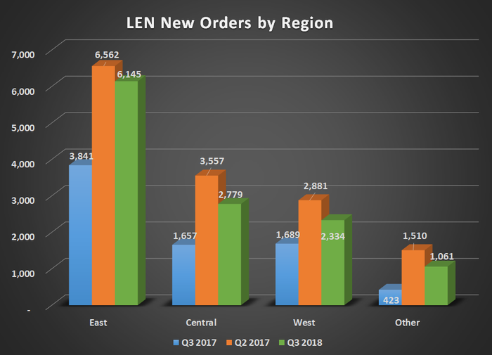 LEN new orders by region for Q3 2017, Q2 2018, and Q3 2018. Shows a peak in orders in the prior quarter.