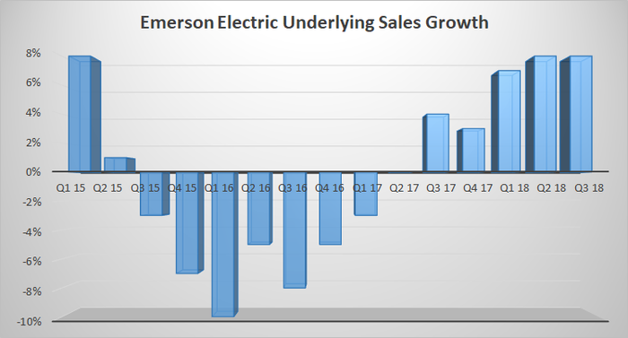 Emerson Electric underlying sales growth.