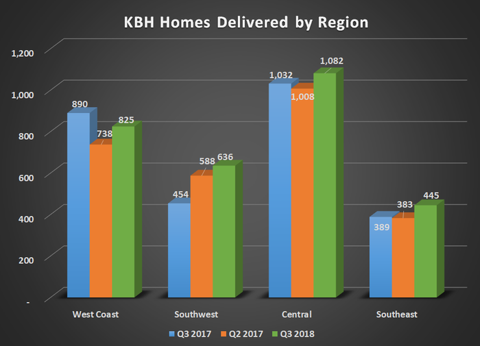 KBH homes delivered by region for Q3 2017, Q2 2018, and Q3 2018. Shows modest year over year gain.
