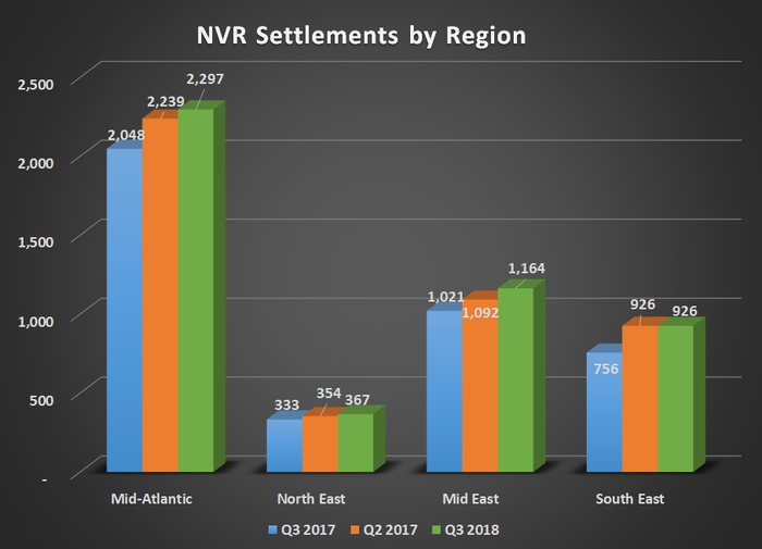 NVR Settlements by region for Q3 2018, Q2 2018, and Q3 2017. Shows year over year growth in all regions.