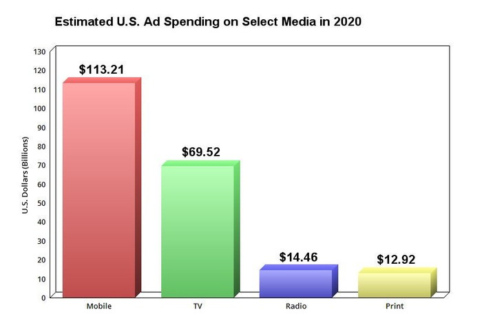 Chart showing estimated U.S. ad spending on select media in 2020.
