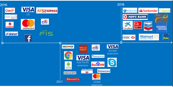 Timeline of PayPal partnerships with corporate logos.
