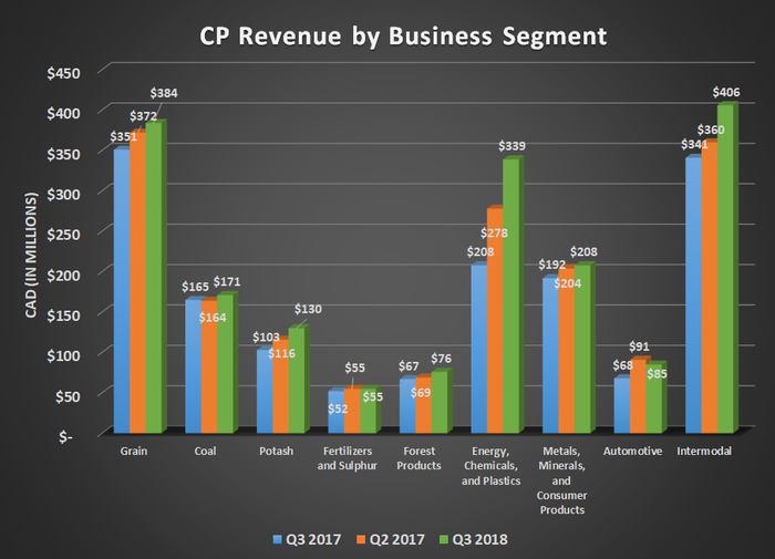 CP revenue by business segment for Q3 2017, Q2 2018, and Q3 2018. Shows significant growth for grain, energy, and intermodal.