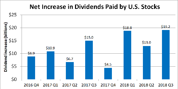 Graph showing net increase in dividends paid by U.S. stocks.