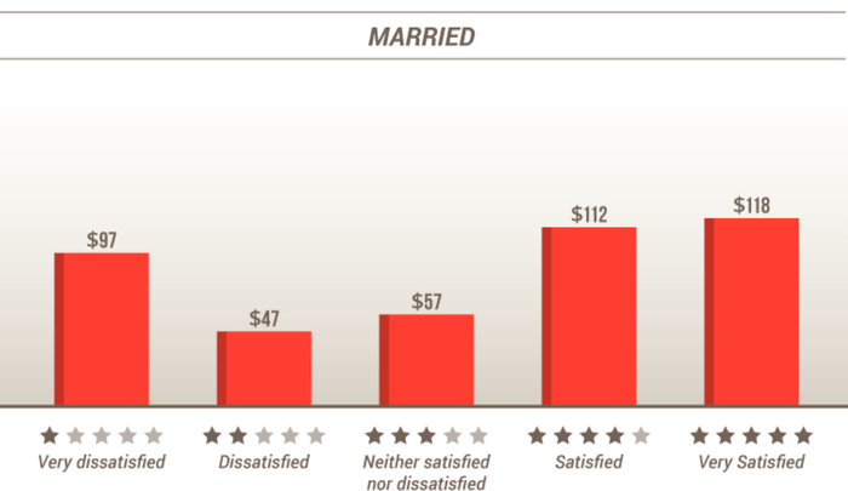 A chart shows satisfaction versus spending.