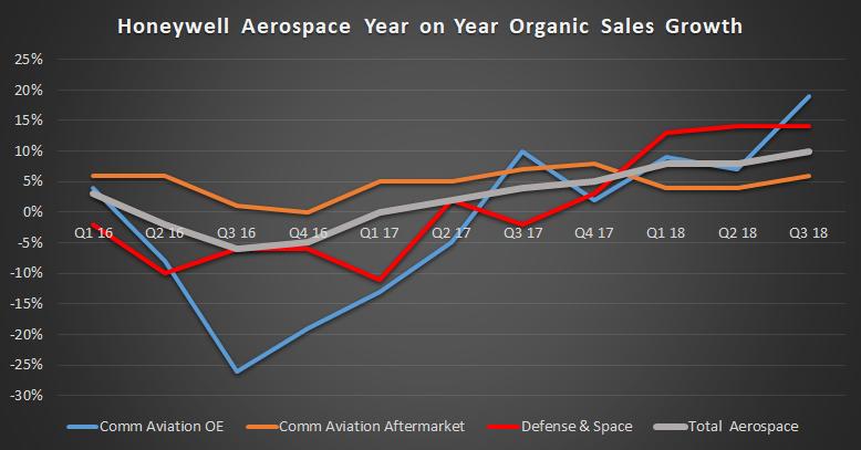 Honeywell aerospace organic sales growth, from Q1 2016 through Q3 2018
