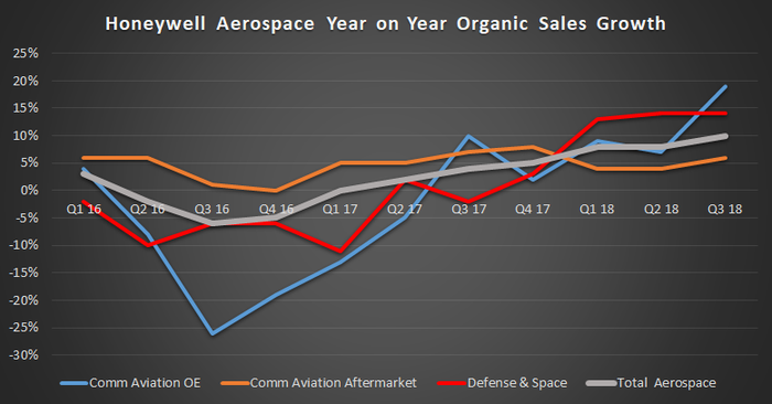 Honeywell aerospace organic sales growth, from Q1 2016 through Q3 2018