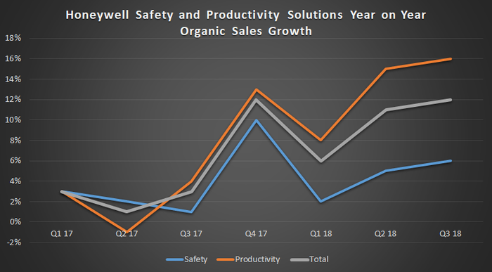 Honeywell safety and productivity solutions sales growth, from Q1 2017 through Q3 2018