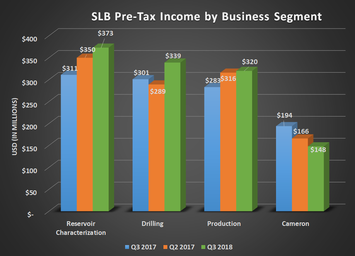 SLB pre-tax income by business segment for Q3 2017, Q2 2018, and Q3 2018. Shows improvement in all segments except Cameron