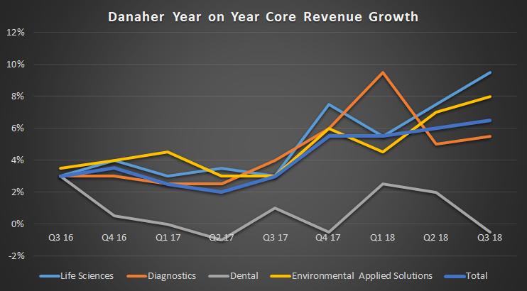 Danaher Corporation core revenue growth