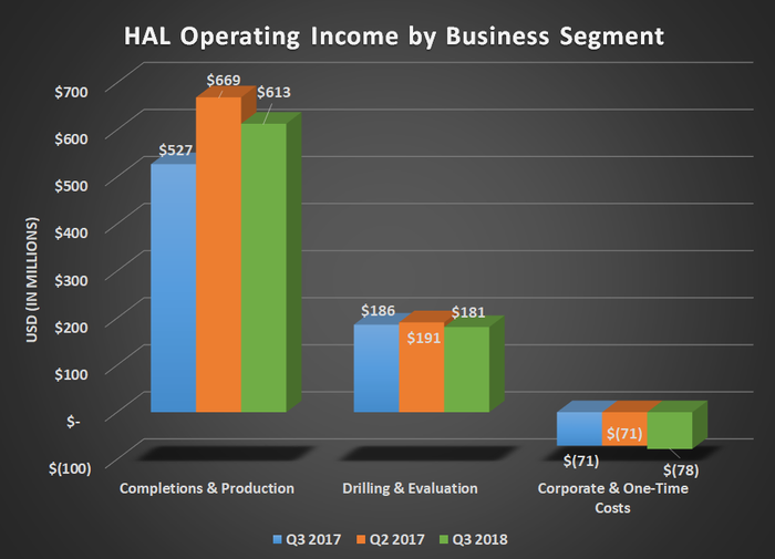 HAL operating income by business segment for Q3 2017, Q2 2018, and Q3 2018. Drilling & Production and Corporate flat while Completion & Production was up year over year but down sequentially.
