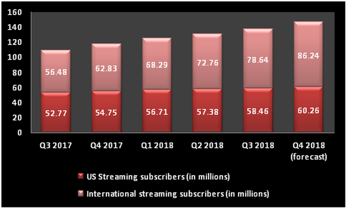Bar chart comparing the growth of Netflix's international and U.S. businesses, from Q3 2017 through the forecast for Q4 2018