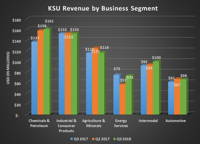 KSU revenue by business segment for Q3 2017, Q2 2018, and Q3 2018. Shows increases for Chemical and Intermodal more than offsetting declines in energy. Flat results elsewhere.