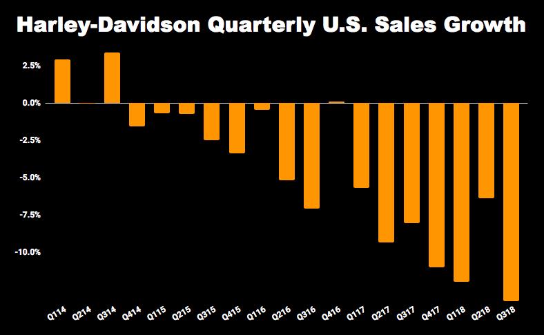 Chart of Harley-Davidson quarterly sales