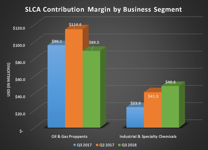 SLCA Contribution margin by business segment for Q3 2017, Q2 2018, and Q3 2018. Shows Industrial & chemical more than doubling, while oil and gas declined slightly year-over-year.
