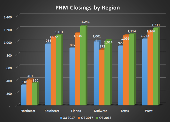 PHM closing by region for Q3 2017, Q2 2018, and Q3 2018. Shows higher year-over-year results in all regions.