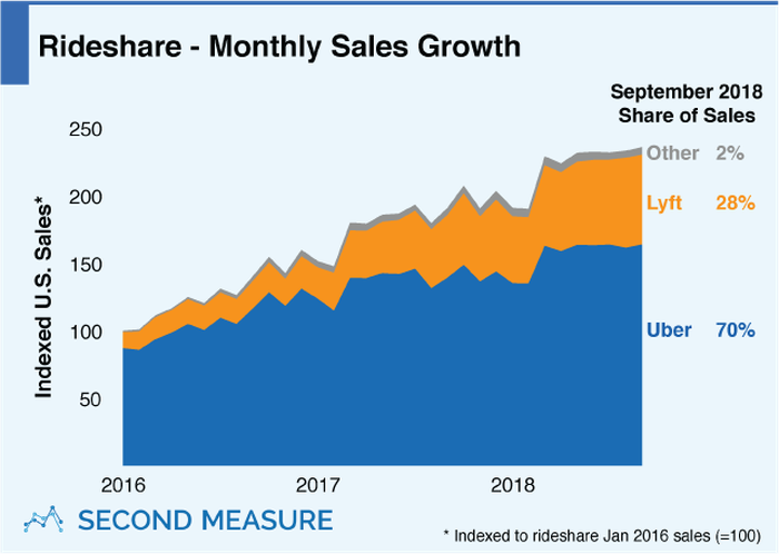 A graph showing Uber and Lyft market share