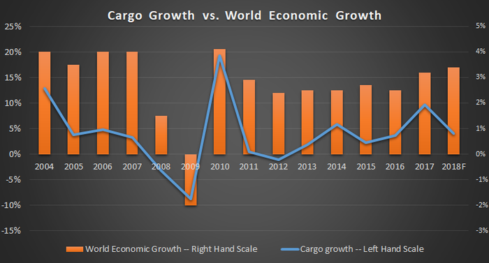 Cargo growth vs. economic growth