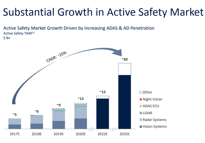 Chart showing 25% CAGR in active safety market from 2017 to 2025.