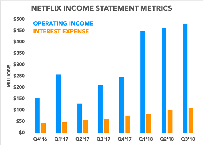 Chart comparing operating income and interest expenses over time