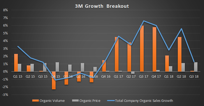 A chart breaking out 3M volume and price growth, from Q1 2015 through Q3 2018